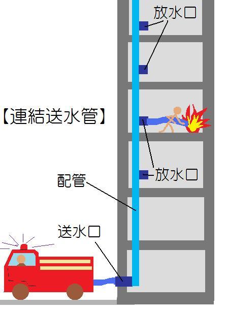 連結 送 水管 送 水口